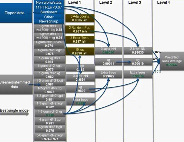 big data-model
